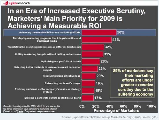 Приоритеты  маркетологов от брендинга в современных условиях - данные Verse