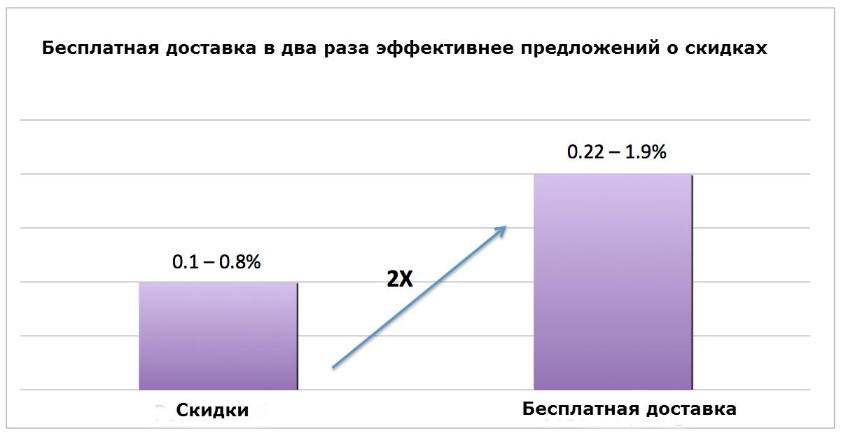 Free-Shipping-vs-Percent-Off