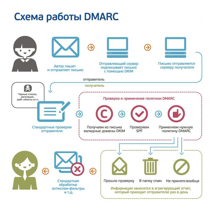 Почтовый хостинг Yahoo! запустил поддержку антиспам технологии DMARC