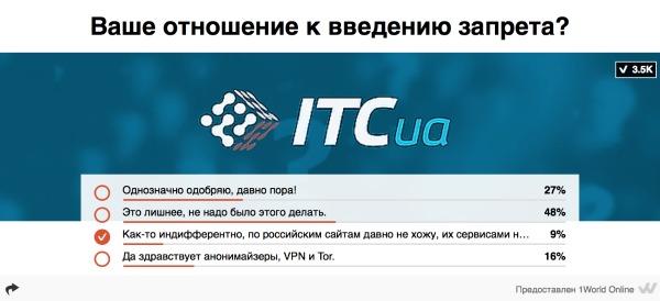 Опрос ITC