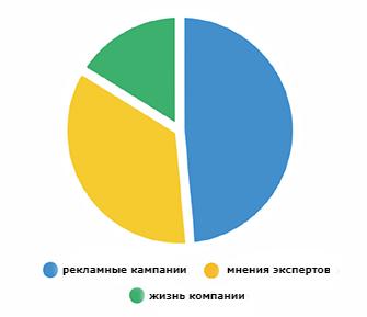 Статистика по контенту в соцсетях