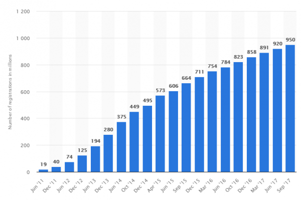 Число пользователей приложения Вайбер