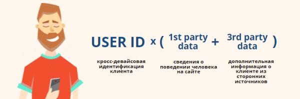 Технология User ID