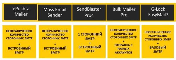 SMTP сервер для отправки email
