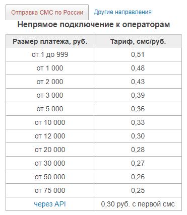 Стоимость СМС сервиса