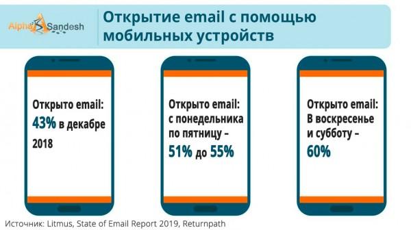 Открытие email на смартфонах