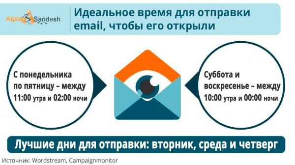 Время для отправки email