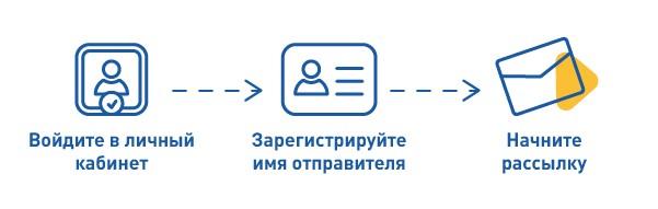 канал СМС