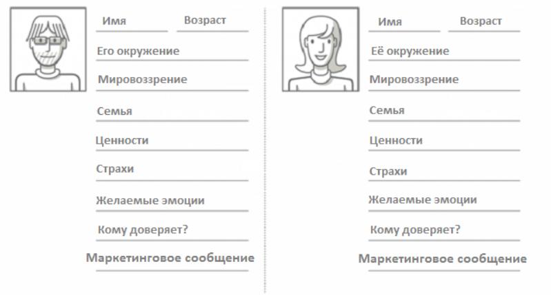 портрет клиента шаблон